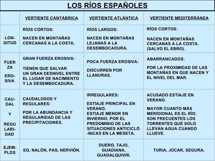 LOS RÍOS ESPAÑOLES  VERTIENTE CANTÁBRICA VERTIENTE ATLÁNTICA VERTIENTE MEDITERRÁNEA LON- GITUD  RÍOS CORTOS: NACEN EN MO...