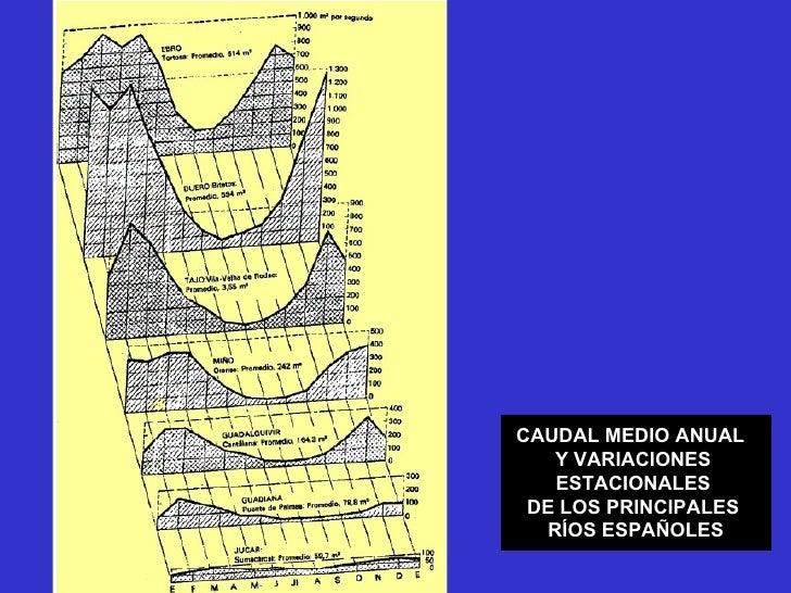 CAUDAL MEDIO ANUAL  Y VARIACIONES  ESTACIONALES  DE LOS PRINCIPALES  RÍOS ESPAÑOLES