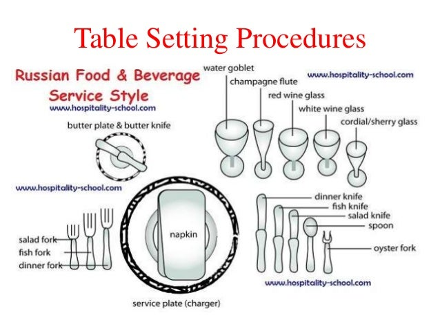 Table Setting Procedures; 14. AMERICAN SERVICES American Service ...  sc 1 st  SlideShare & TYPES OF SERVICE IN RESTAURANT