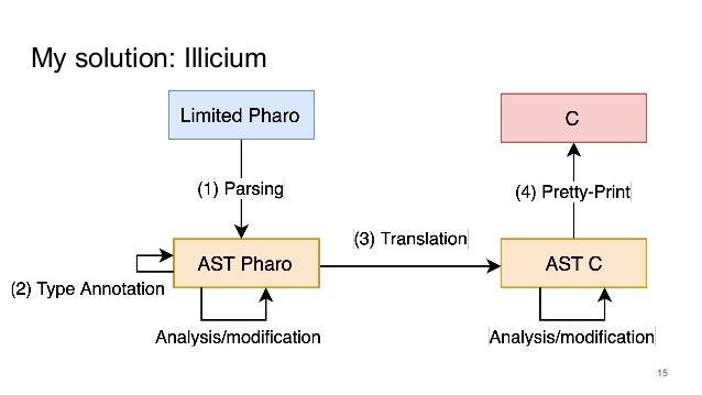 My solution: Illicium 15