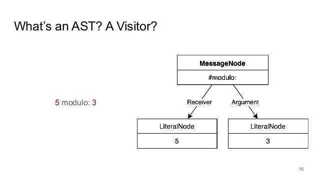 What's an AST? A Visitor? 5 modulo: 3 16