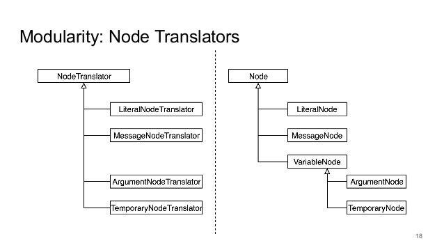Modularity: Node Translators 18