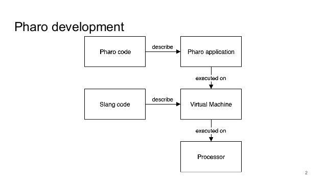 Pharo development 2