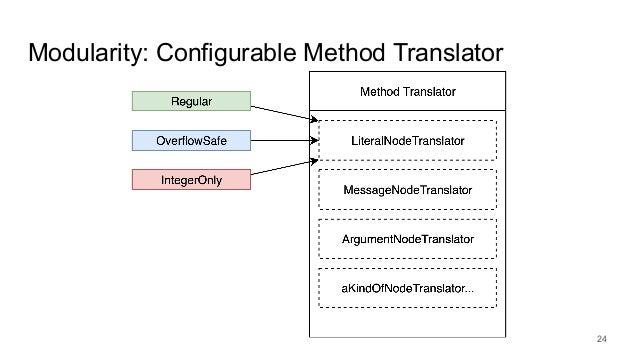 Modularity: Configurable Method Translator 24