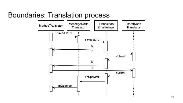 Boundaries: Translation process 29