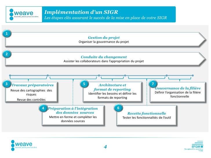 Implémentation d'un SIGR                          Les étapes clés assurant le succès de la mise en place de votre SIGR1   ...