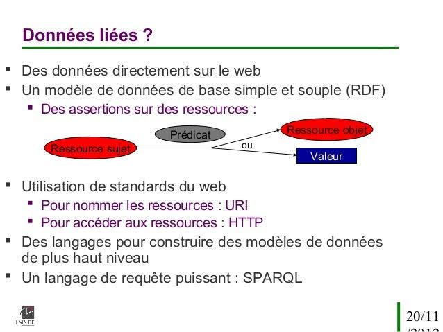 Données liées ? Des données directement sur le web Un modèle de données de base simple et souple (RDF)    Des assertion...