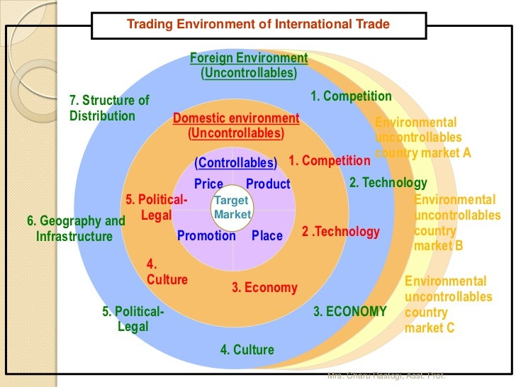 competition in foreign and global environment In a world of increasingly global competition the competitive advantage of nations, develops the theory and that provides the best environment for global.