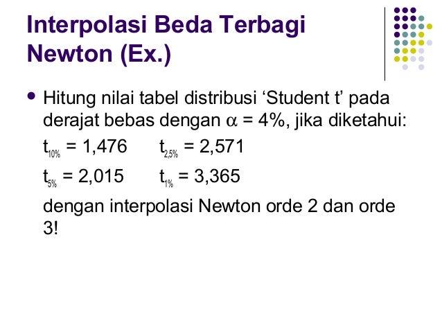 Interpolasi Beda Terbagi Newton (Ex.) Interpolasi Newton Orde 2:  butuh 3 titik  x =5 f(x0) = 2,015 0 x1 = 2,5 f(x1) = 2...
