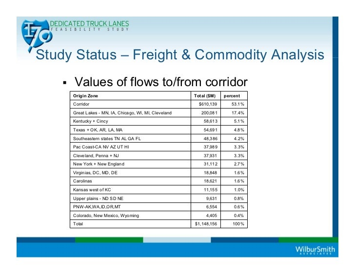 Study Status – Freight & Commodity Analysis     Values of flows to/from corridor     Origin Zone                          ...
