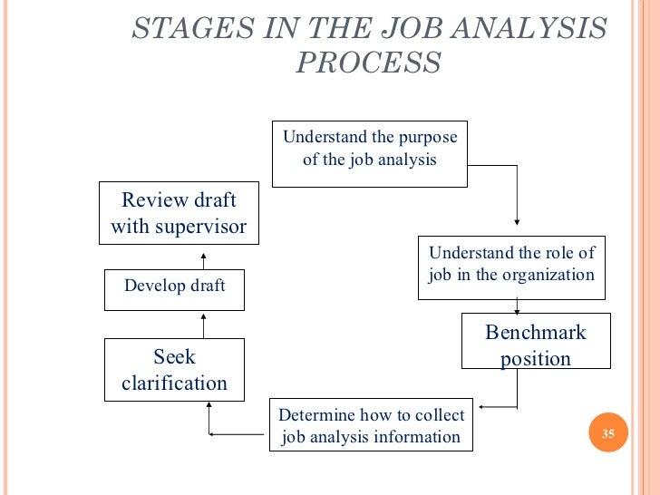 job analysis 3 essay Analysis of the tasks being performed this is an analysis of the job and the requirements for performing the work also known as a task analysis or job analysis .