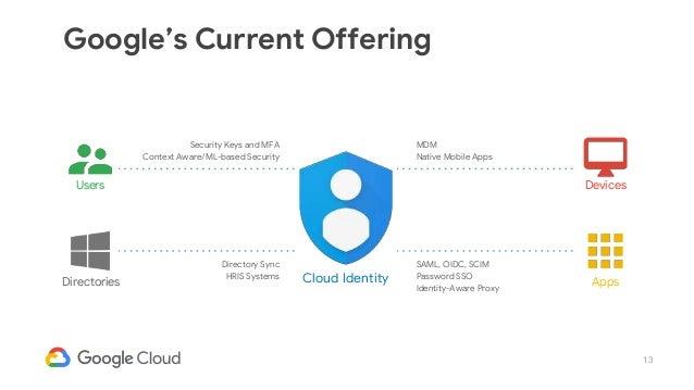 cloud identity google