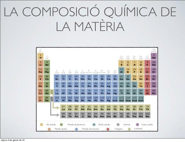 LA COMPOSICIÓ QUÍMICA DE         LA MATÈRIA                          No metalls                  Metalls alcalinoterris   ...