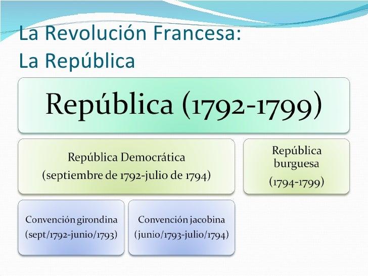 La Revolución Francesa: La República