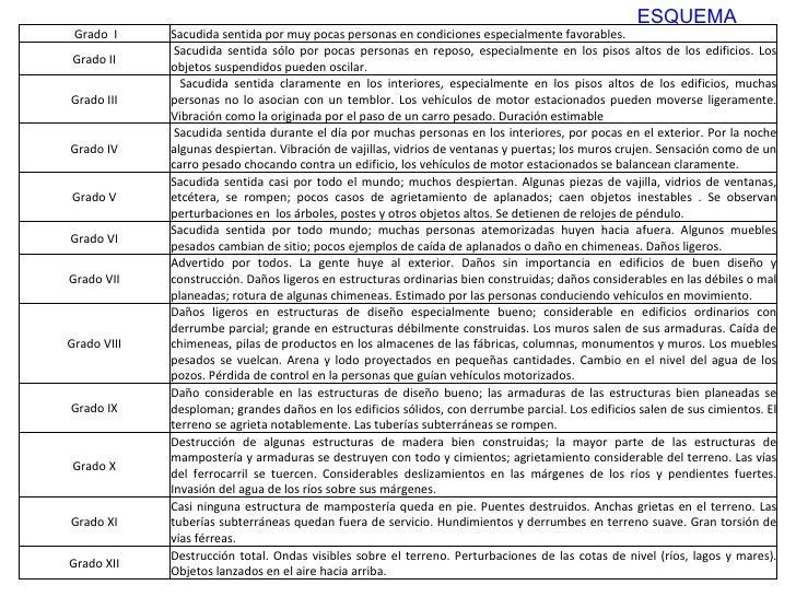 ESQUEMA  Grado I Sacudida sentida por muy pocas personas en condiciones especialmente favorables. Grado II  Sacudida s...