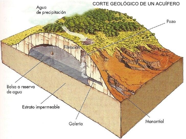CORTE GEOLÓGICO DE UN ACUÍFERO