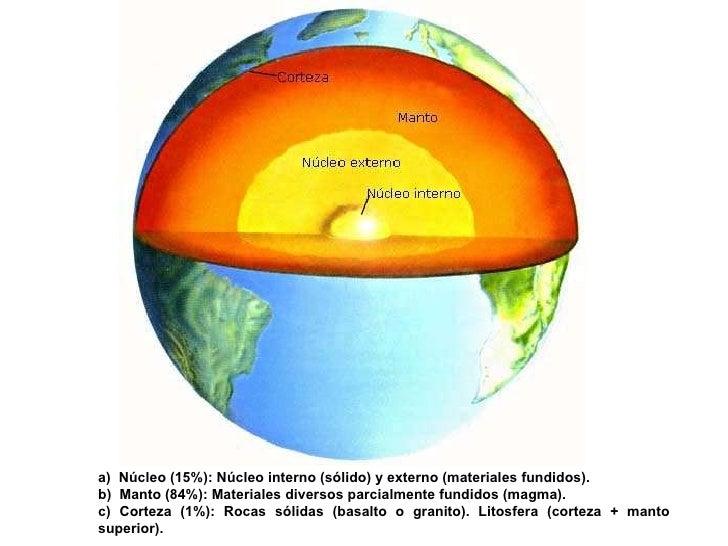 a)  Núcleo (15%): Núcleo interno (sólido) y externo (materiales fundidos). b)  Manto (84%): Materiales diversos parcialmen...