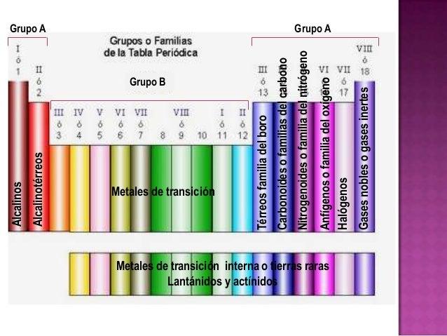 3 la tabla peridica disposicin de los elementos en latabla peridica urtaz Choice Image