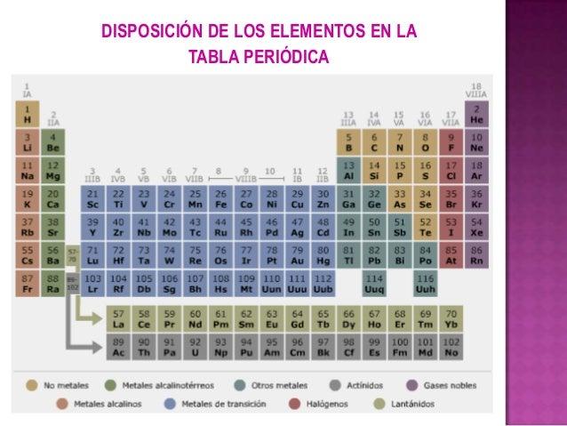 3 la tabla peridica disposicin de los elementos en latabla peridica 16 grupo urtaz Images