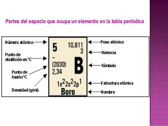 3 la tabla peridica partes del espacio que ocupa un elemento en la tabla peridica 9 urtaz Images