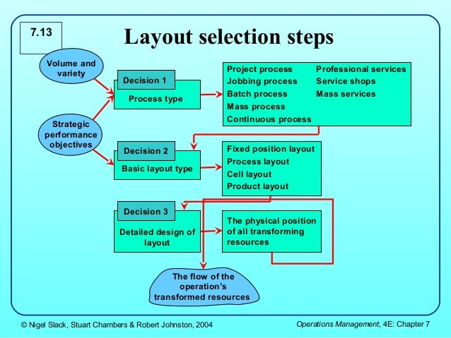 project management and high volume low variety Answer e question s63 9 acceptance sampling a separates the of either high- or low-variety c low-volume, high-variety products 2 project management with.