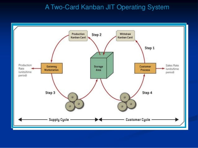Examples of successful jit systems toyota, dell, and harley davidson.