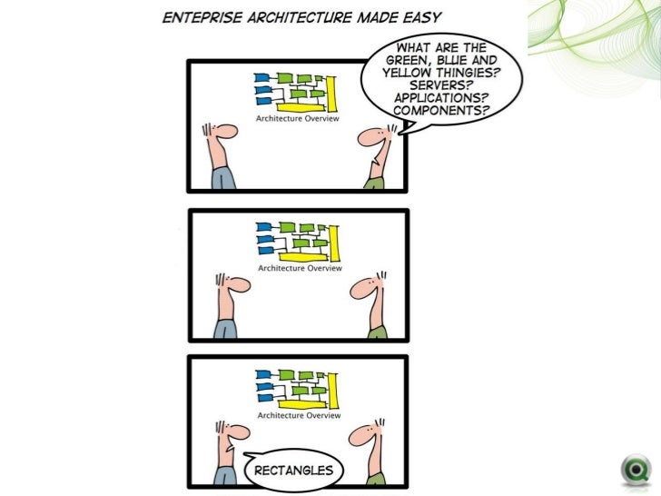 Qlikview in the enterprise for Architecture qlikview