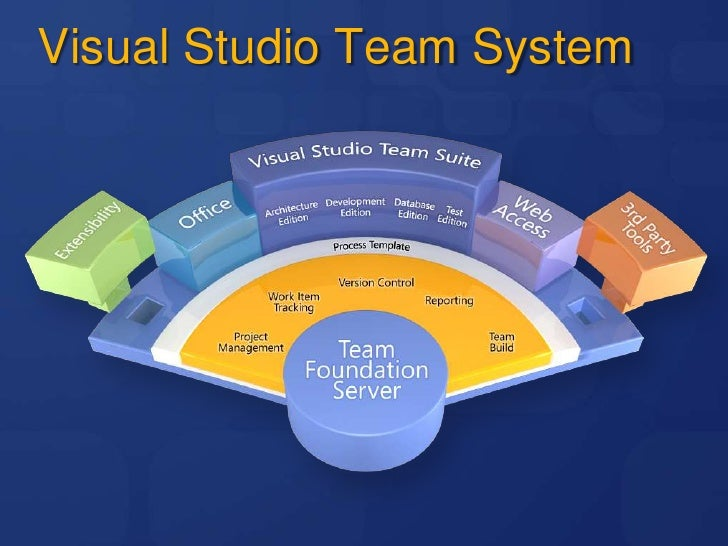 team foundation server process templates - 3 metodolog as y templates para tfs