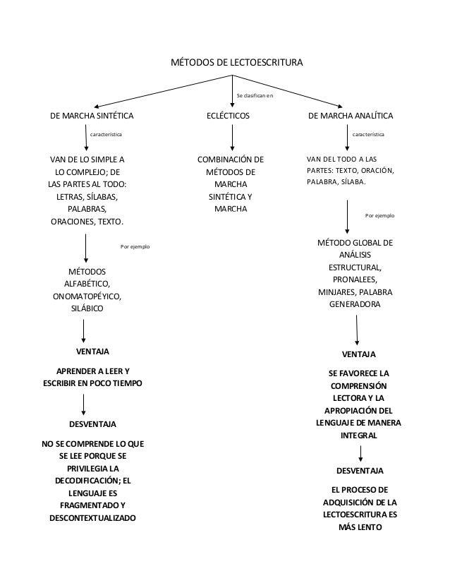 MÉTODOS DE LECTOESCRITURA                                                   Se clasifican en DE MARCHA SINTÉTICA          ...