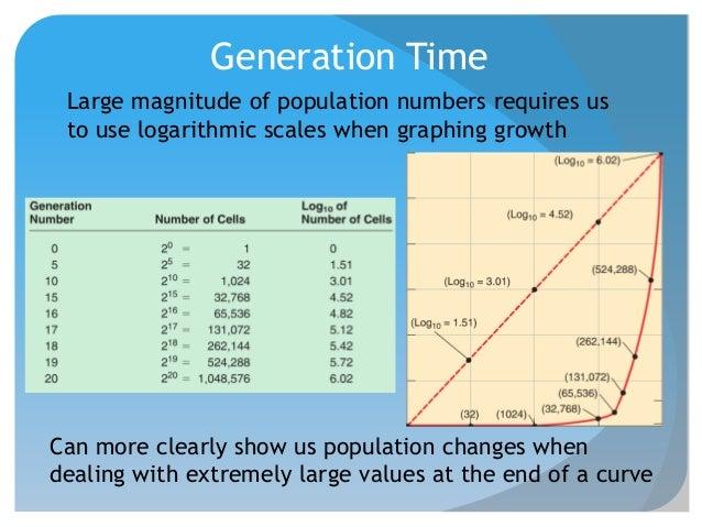 generation time