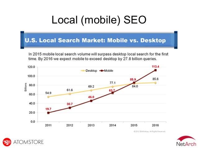 Local (mobile) SEO