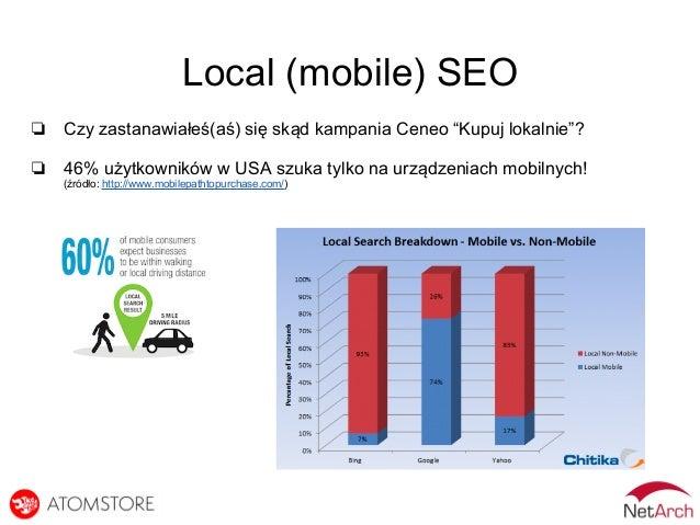 """Local (mobile) SEO ❏ Czy zastanawiałeś(aś) się skąd kampania Ceneo """"Kupuj lokalnie""""? ❏ 46% użytkowników w USA szuka tylko ..."""