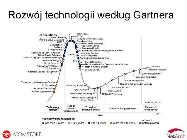 Rozwój technologii według Gartnera