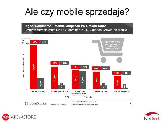 Ale czy mobile sprzedaje?