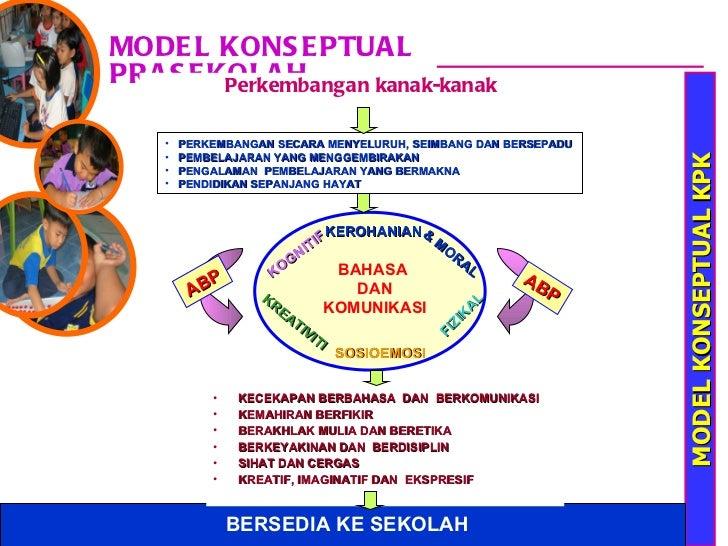 3 Model Konseptual