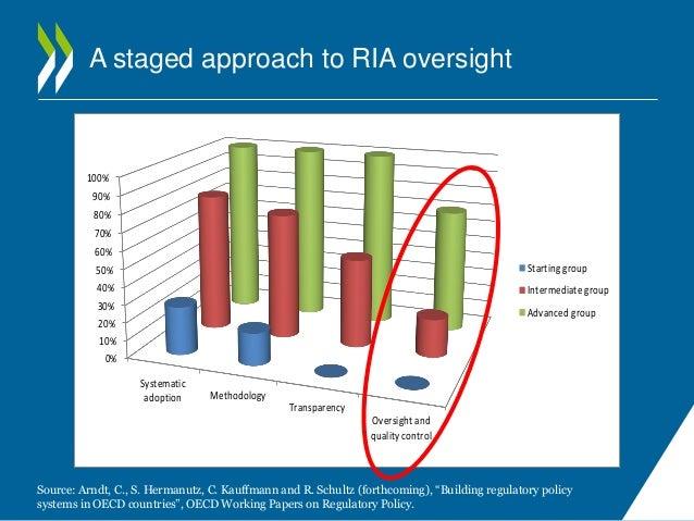 oecd regulatory policy outlook 2015 pdf