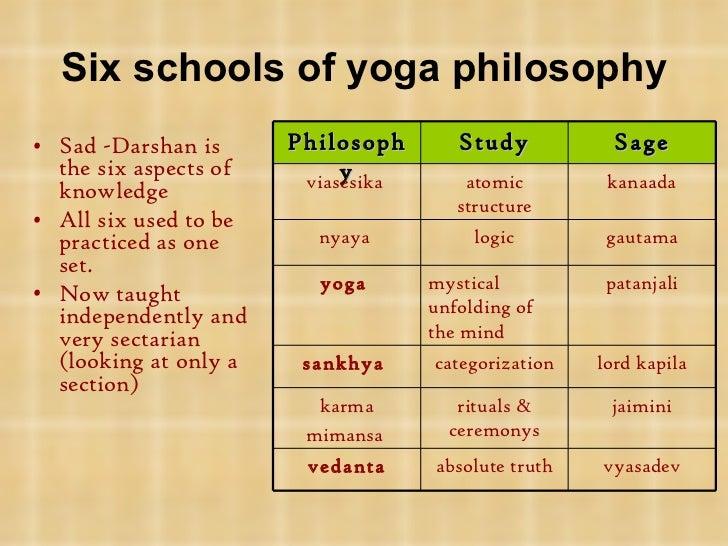 Atma Yoga Teacher Training History Of Yoga 3 The Nature Of Reality