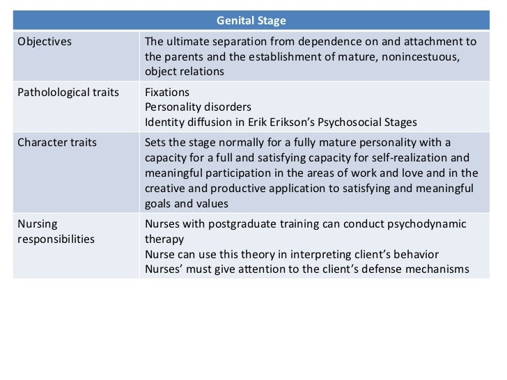 biological cognitive and psychosocial development Cognitive development in psychology refers to how the individual develops his  logical,  how do i distinguish between cognitive development and psychosocial  development  1957 psychology & biology, agnes scott college (1957.
