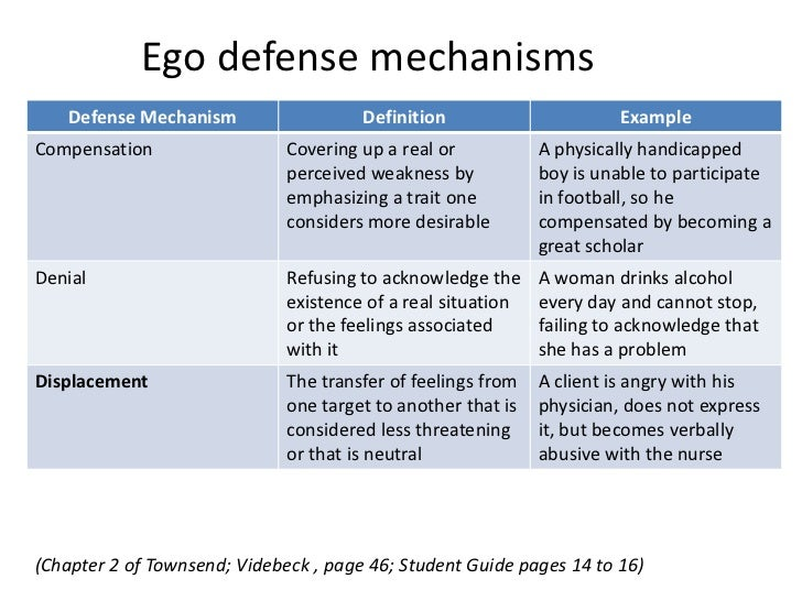 Defense Mechanisms In Mental Health