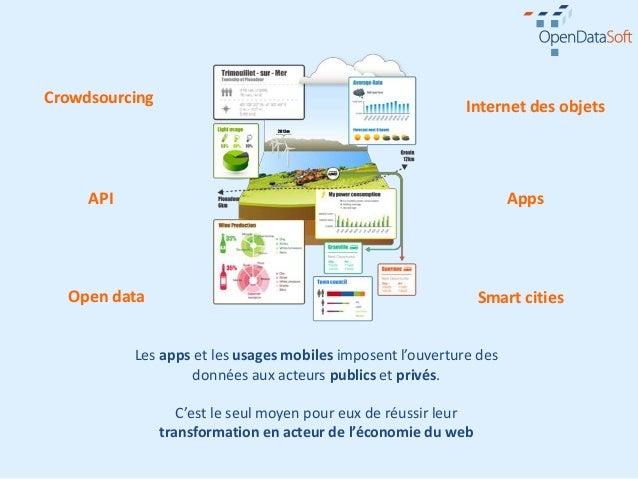 Crowdsourcing                                                             Internet des objets     API                     ...