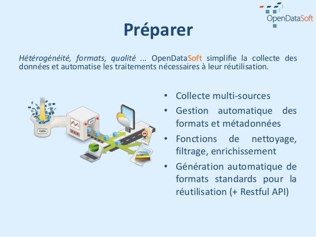 PréparerHétérogénéité, formats, qualité ... OpenDataSoft simplifie la collecte desdonnées et automatise les traitements né...