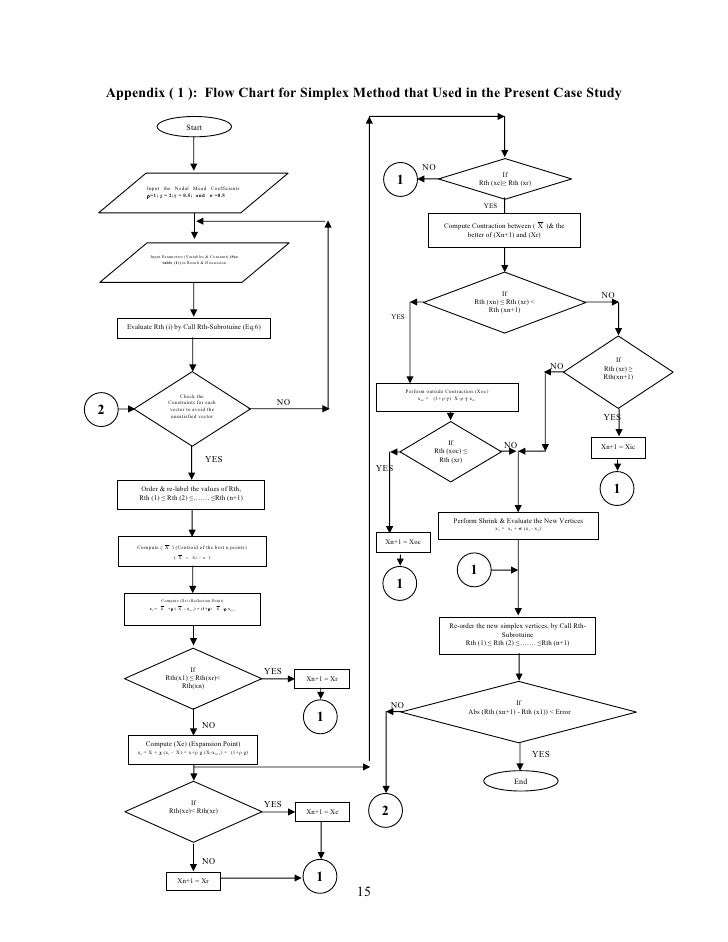 Appendix ( 1 ): Flow Chart for Simplex Method that Used in the Present Case Study                                  Start  ...