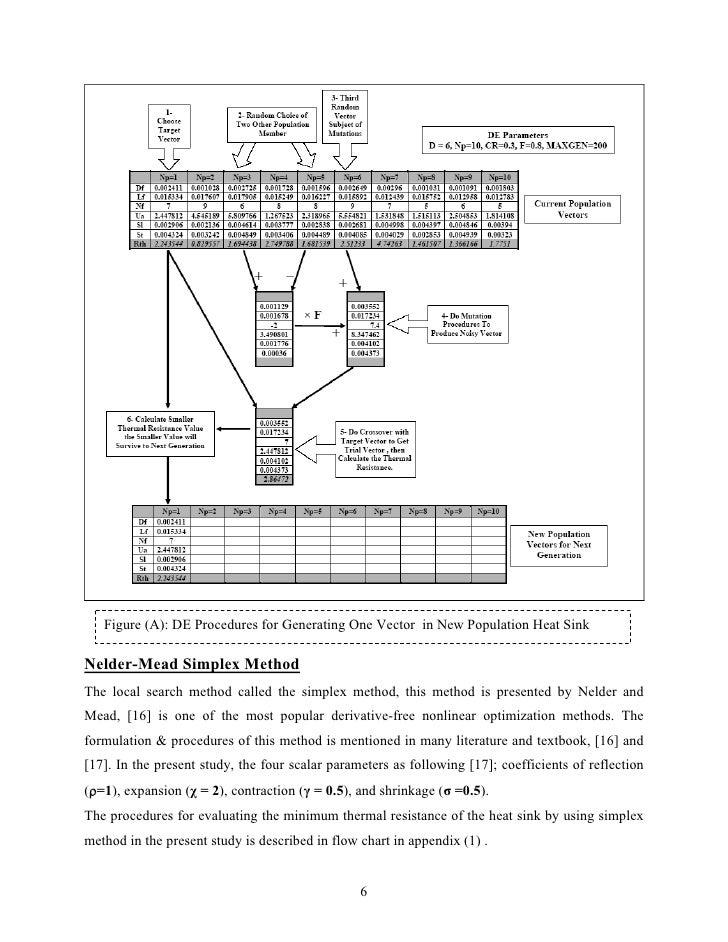 Figure (A): DE Procedures for Generating One Vector in New Population Heat SinkNelder-Mead Simplex MethodThe local search ...