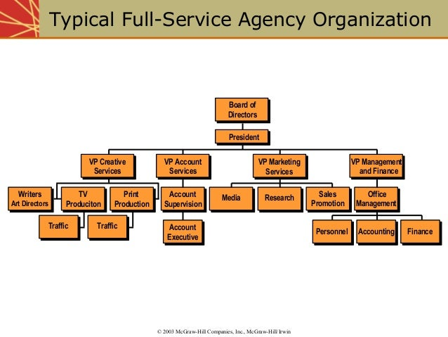 3. organizing for advertising and promotion the role of ad agencies a…