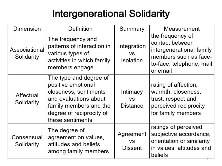 solidarity family and emotional closeness The measure of affectual solidarity is emotional closeness (from 1 not close at all to 4 very close) as expected there is a (slightly) higher emotional closeness between.