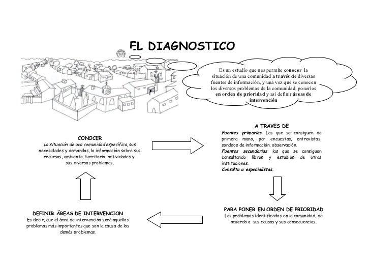EL DIAGNOSTICO                                                                     Es un estudio que nos permite conocer l...