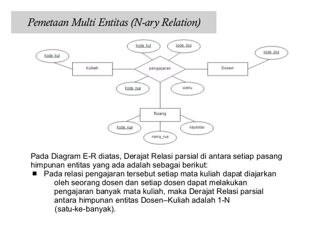 Pemetaan erd 13 ccuart Image collections