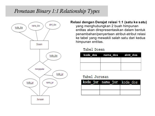 Pemetaan erd pemetaan weak entity types 7 ccuart Image collections