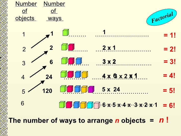 Number   Number of   of  objects  ways  1   ………  ……………………… 2  ……….   …….…………………  3  ………..  ……………….……… 4  ………..  ……………….………...