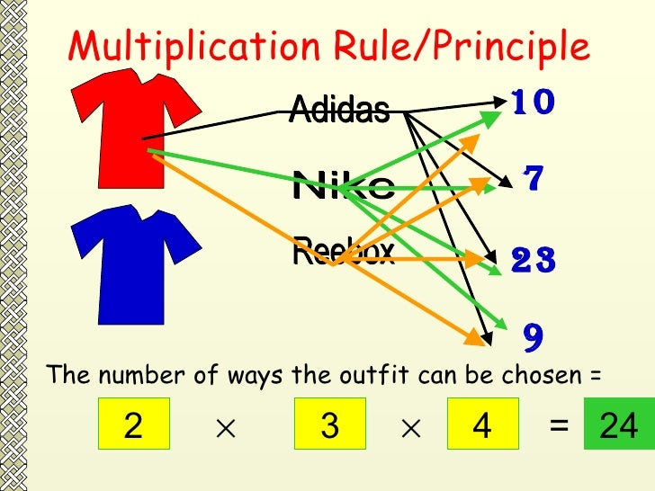 Multiplication Rule/Principle Adidas Reebox Nike 10 23 7 9 2 3 4   24 = The number of ways the outfit can be chosen =